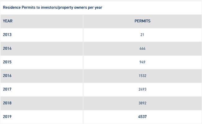 希腊黄金签证上半年数据,国人占比已超60%,雅典仍是投资热区