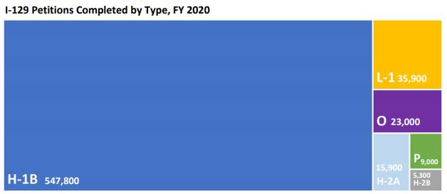 2020财年美国移民数据!