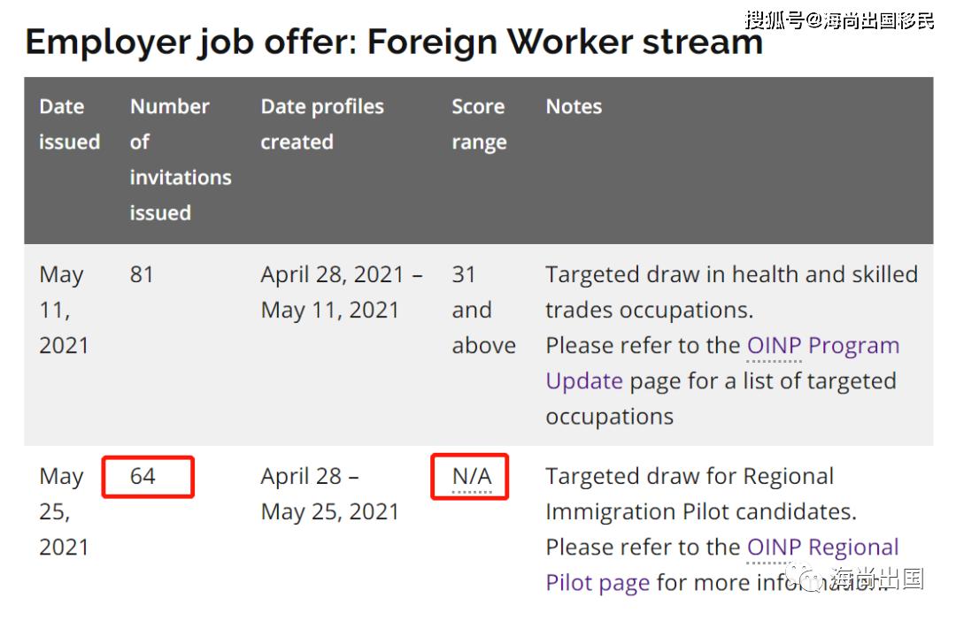 安省EOI第三次抽选结果:海外劳工小镇试点入池客户全部抽中!
